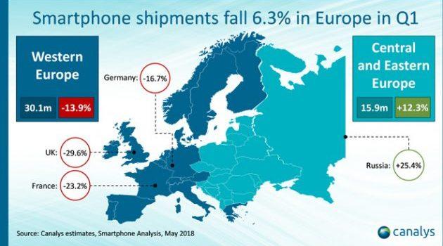 Lo Smart Phone più venduto nel vecchio continente è l'iPhone X
